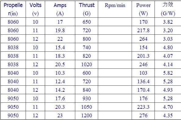 Rc motor sizes chart for Understanding brushless motor kv