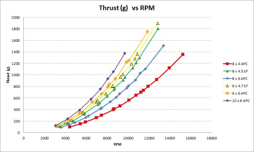 Thrust versus RPM for each Prop.jpg