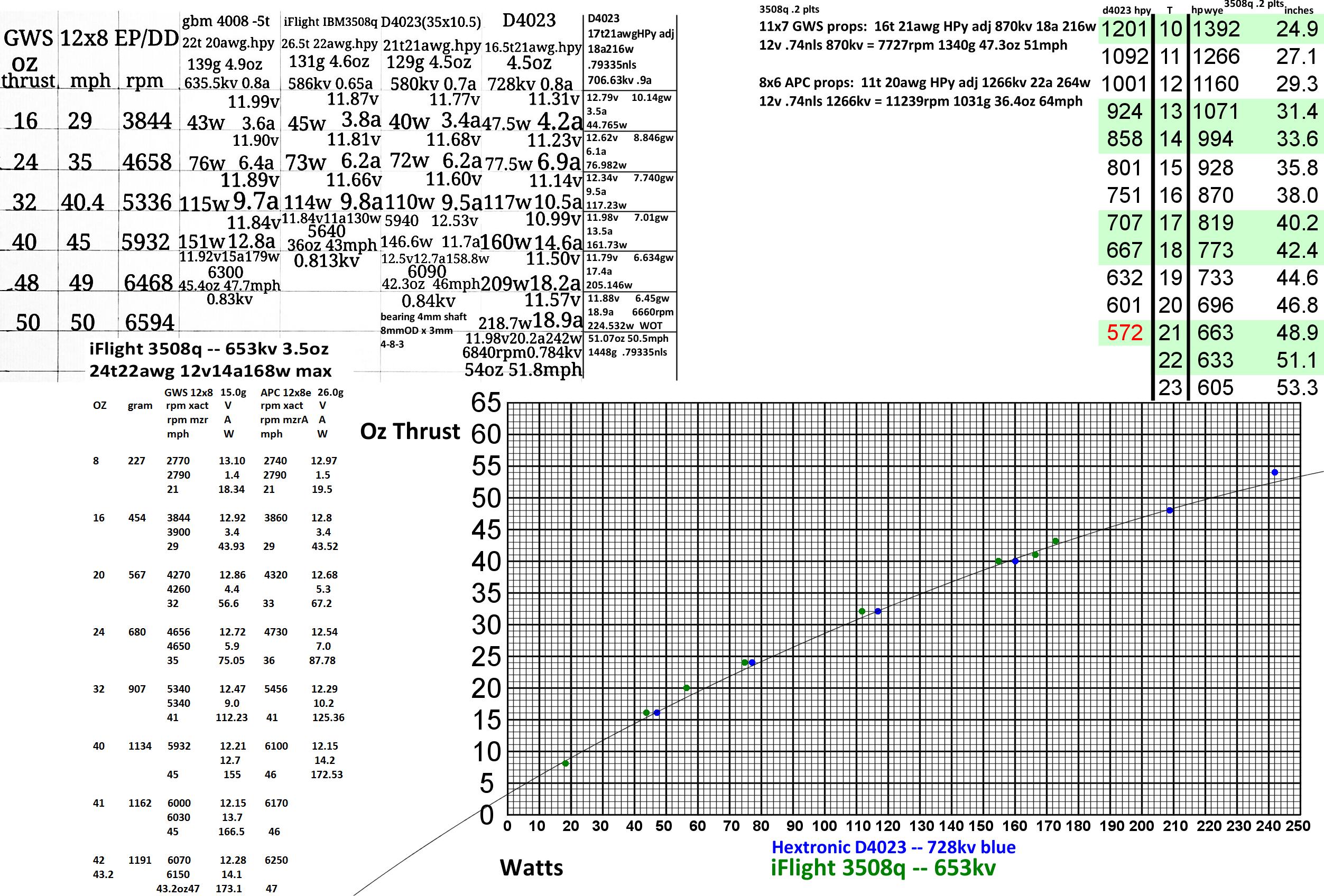 D4023--728kv and iFlight 3508q--653kv graf 11.png