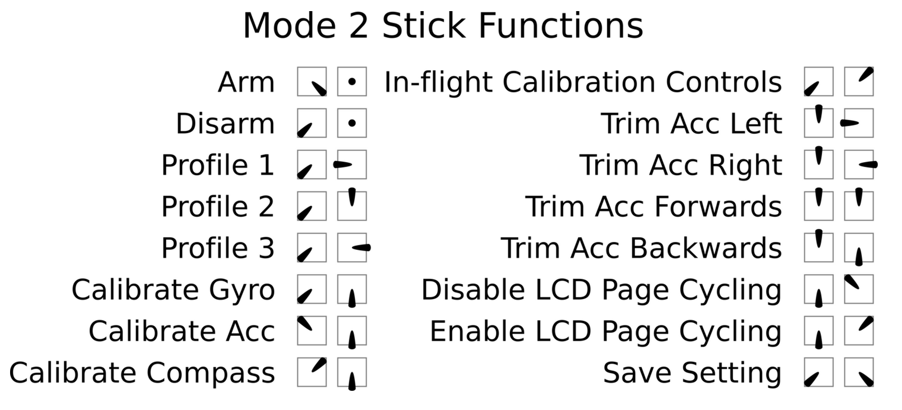 cleanflight-stickpositions.png