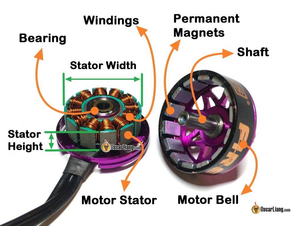 mini-quad-brushless-motor-anatomy-bell-magnet-bearing-stator-winding-shaft-diagram-1024x768.jpg